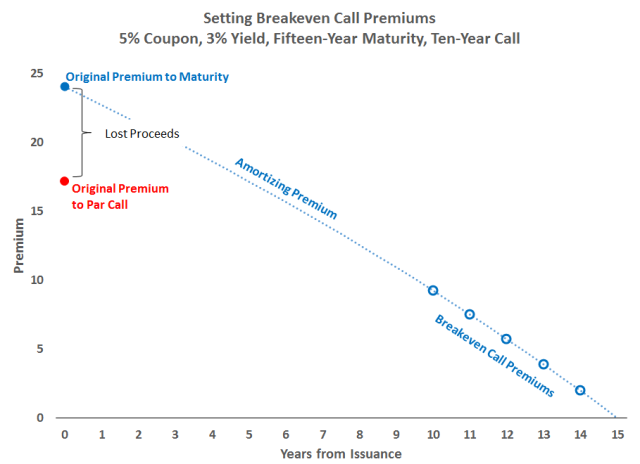 Premiums 15-Year